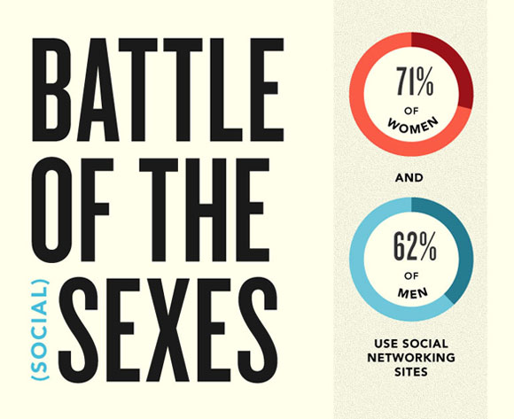 Social Battle of the Sexes - click to see full infographic
